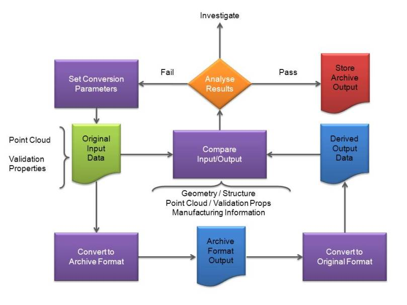 Typical Long Term Data Archive Process